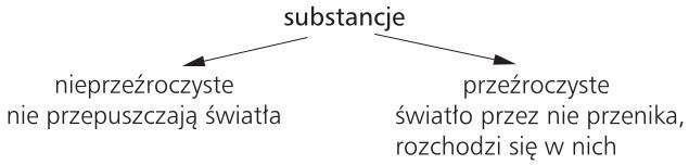 Substancje: 1) nieprzeźroczyste (nie przepuszczają światła); 2) przeźroczyste (światło przez nie przenika, rozchodzi się w nich).