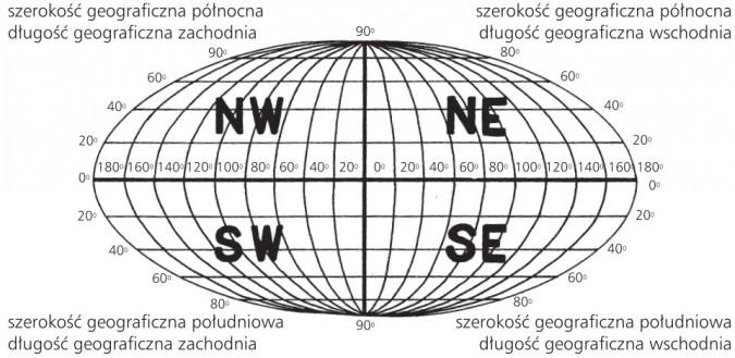 Współrzędne geograficzne. Szerokość geograficzna, długość geograficzna.