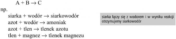 Reakcja syntezy. Siarka + wodór = siarkowodór; azot + wodór = amoniak; azot + tlen = tlenek azotu; tlen + magnez = tlenek magnezu. Siarka łączy się z wodorem i w wyniku reakcji otrzymujemy siarkowodór.