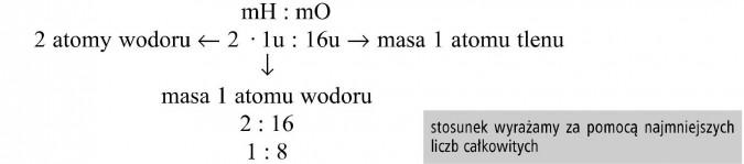 2 atomy wodoru. Masa 1 atomu tlenu. Masa 1 atomu wodoru. Stosunek wyrażamy za pomocą najmniejszych liczb całkowitych.